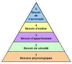 pyramaslow
